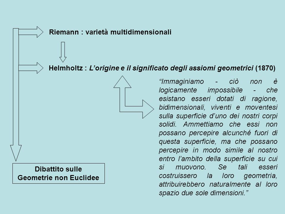 Helmholtz : Lorigine e il significato degli assiomi geometrici (1870) Immaginiamo - ciò non è logicamente impossibile - che esistano esseri dotati di ragione, bidimensionali, viventi e moventesi sulla superficie duno dei nostri corpi solidi.