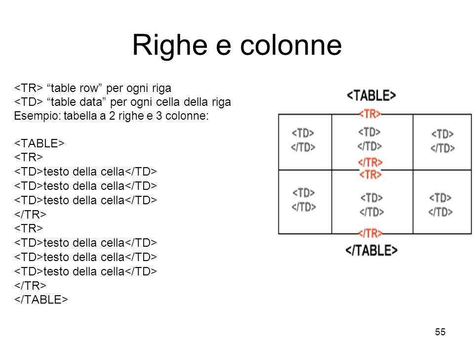 55 Righe e colonne table row per ogni riga table data per ogni cella della riga Esempio: tabella a 2 righe e 3 colonne: testo della cella testo della