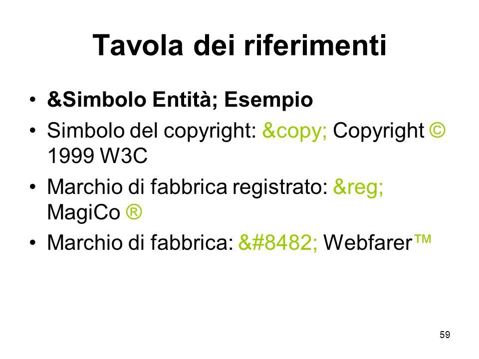 59 Tavola dei riferimenti &Simbolo Entità; Esempio Simbolo del copyright: © Copyright © 1999 W3C Marchio di fabbrica registrato: ® MagiCo ® M