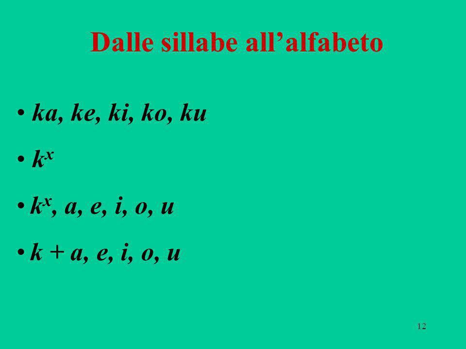 12 Dalle sillabe allalfabeto ka, ke, ki, ko, ku k x k x, a, e, i, o, u k + a, e, i, o, u