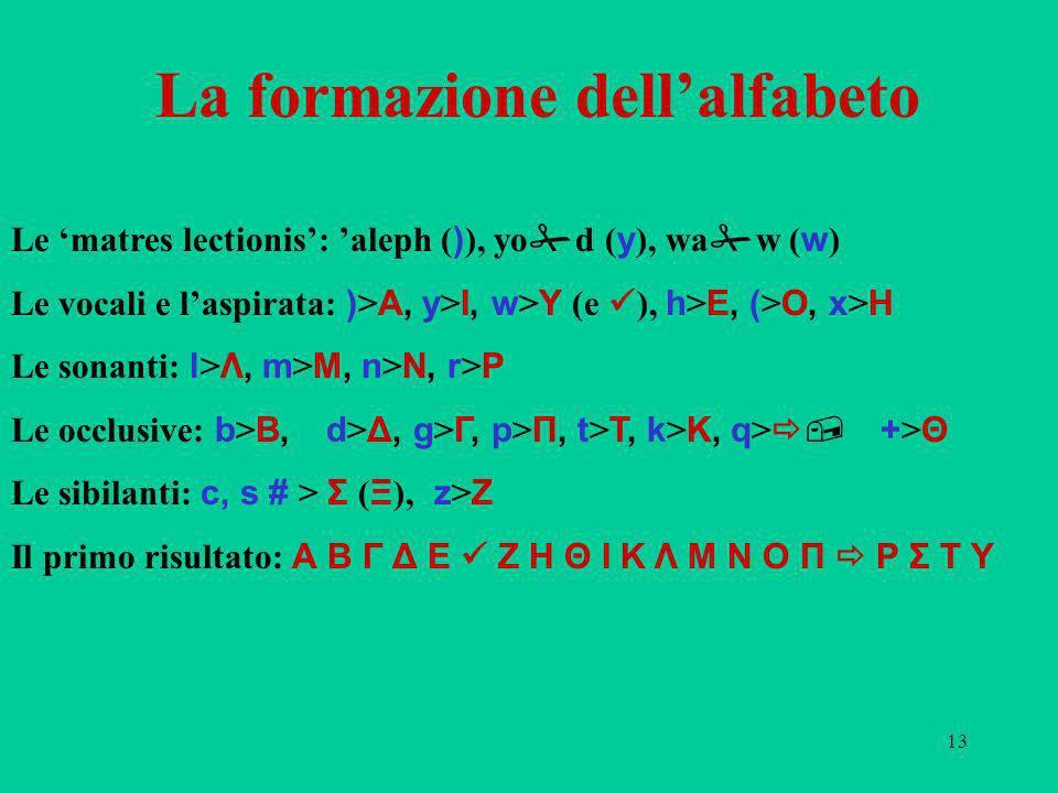 13 La formazione dellalfabeto Le matres lectionis: aleph ( ) ), yo d ( y ), wa w ( w ) Le vocali e laspirata: ) > Α, y > Ι, w > Υ (e ), h > Ε, ( > Ο, x > Η Le sonanti: l > Λ, m > Μ, n > Ν, r > Ρ Le occlusive: b > Β, d > Δ, g > Γ, p > Π, t > Τ, k > Κ, q >, + > Θ Le sibilanti: c, s # > Σ ( Ξ ), z > Ζ Il primo risultato: Α Β Γ Δ Ε Ζ Η Θ Ι Κ Λ Μ Ν Ο Π Ρ Σ Τ Υ