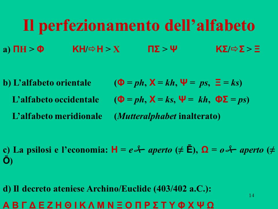 14 Il perfezionamento dellalfabeto a) Π H > Φ ΚΗ / Η > X ΠΣ > Ψ ΚΣ / Σ > Ξ b) Lalfabeto orientale ( Φ = ph, Χ = kh, Ψ = ps, Ξ = ks) Lalfabeto occident