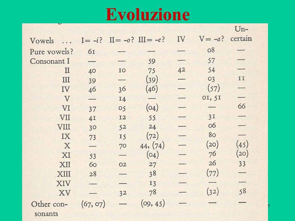 87 Evoluzione