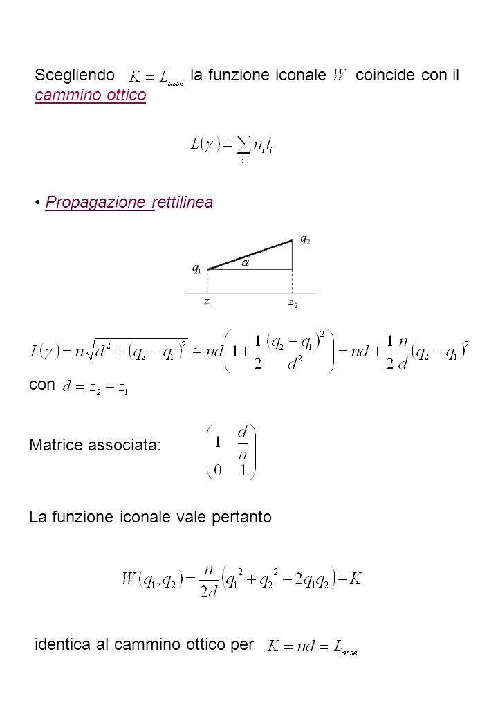 Scegliendo la funzione iconale coincide con il cammino ottico Propagazione rettilinea con Matrice associata: La funzione iconale vale pertanto identic