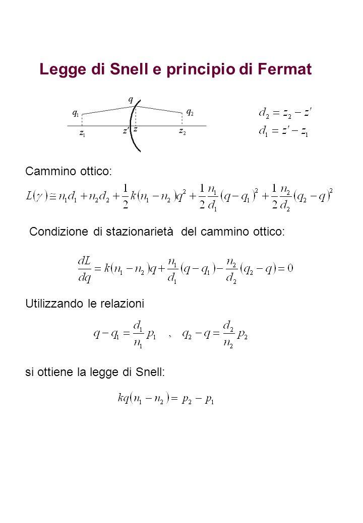 Legge di Snell e principio di Fermat Cammino ottico: Condizione di stazionarietà del cammino ottico: Utilizzando le relazioni si ottiene la legge di S