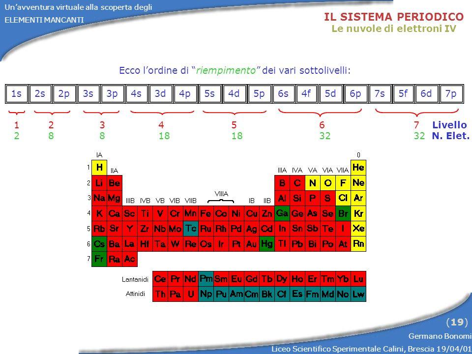 Unavventura virtuale alla scoperta degli ELEMENTI MANCANTI Germano Bonomi Liceo Scientifico Sperimentale Calini, Brescia 19/04/01 (19) 1s2s2p3s3p4s3d4
