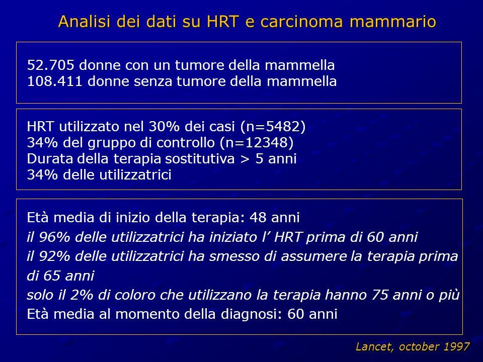 52.705 donne con un tumore della mammella 108.411 donne senza tumore della mammella HRT utilizzato nel 30% dei casi (n=5482) 34% del gruppo di control