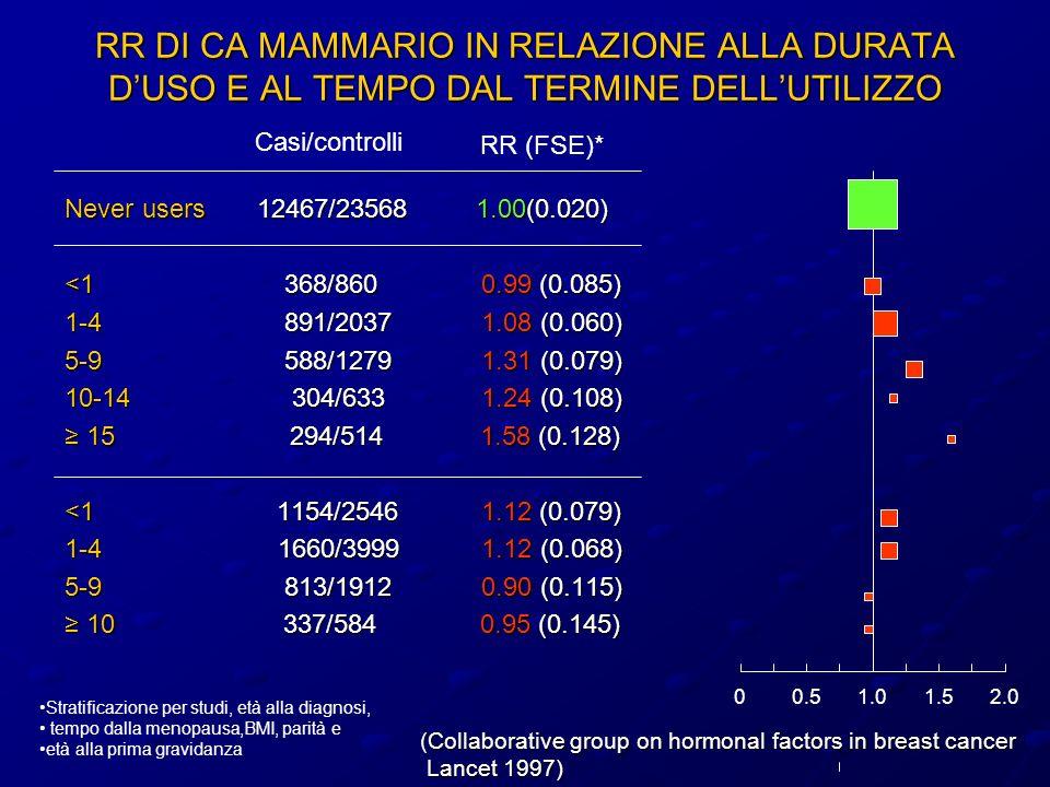 RR DI CA MAMMARIO IN RELAZIONE ALLA DURATA DUSO E AL TEMPO DAL TERMINE DELLUTILIZZO Never users 12467/23568 1.00(0.020) <1 368/860 0.99 (0.085) 1-4 89