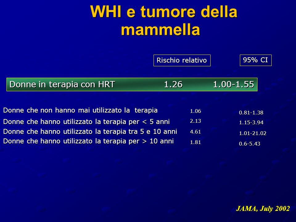 WHI e tumore della mammella WHI e tumore della mammella Donne in terapia con HRT 1.26 1.00-1.55 Donne che non hanno mai utilizzato la terapia Donne ch