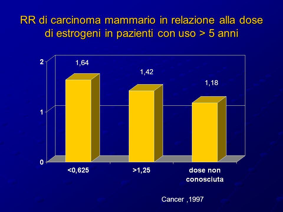 RR di carcinoma mammario in relazione alla dose di estrogeni in pazienti con uso > 5 anni 1,64 1,42 1,18 Cancer,1997