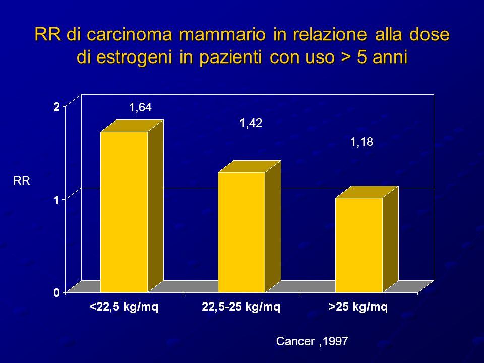 RR di carcinoma mammario in relazione alla dose di estrogeni in pazienti con uso > 5 anni 1,64 1,42 1,18 Cancer,1997 RR