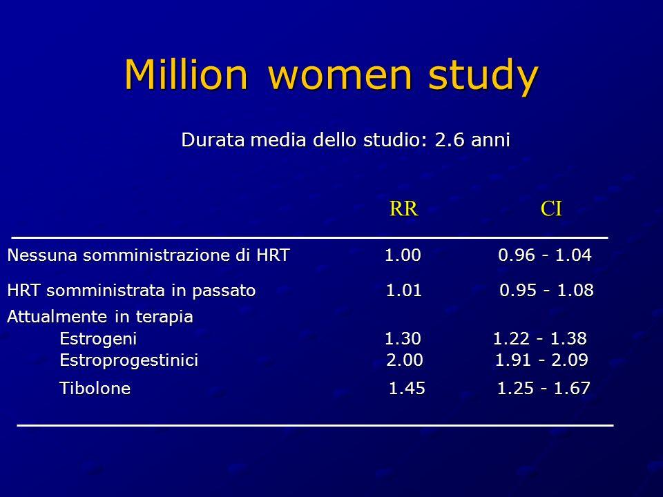 Million women study Durata media dello studio: 2.6 anni Nessuna somministrazione di HRT 1.00 0.96 - 1.04 HRT somministrata in passato 1.01 0.95 - 1.08