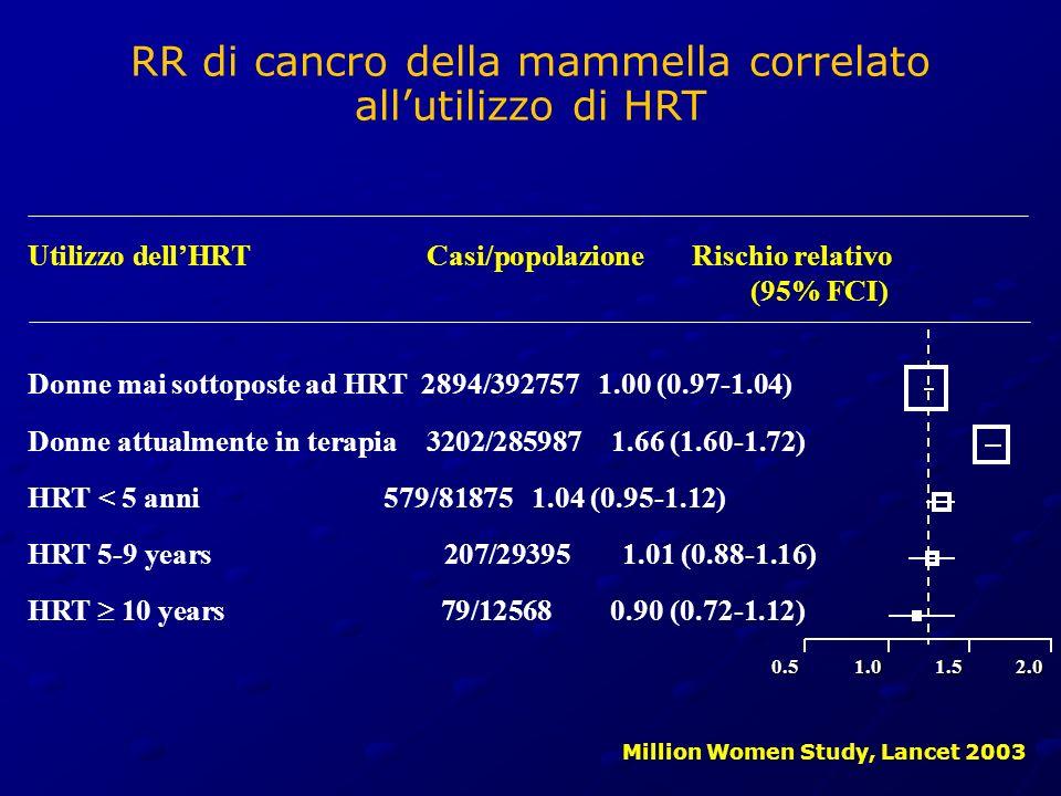 Million Women Study, Lancet 2003 Utilizzo dellHRT Casi/popolazione Rischio relativo (95% FCI) Donne mai sottoposte ad HRT 2894/392757 1.00 (0.97-1.04)