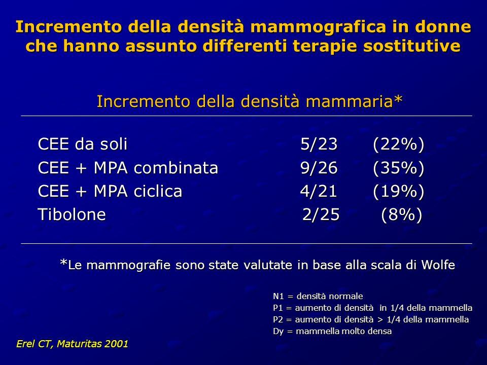 Incremento della densità mammografica in donne che hanno assunto differenti terapie sostitutive Incremento della densità mammaria* CEE da soli5/23 (22