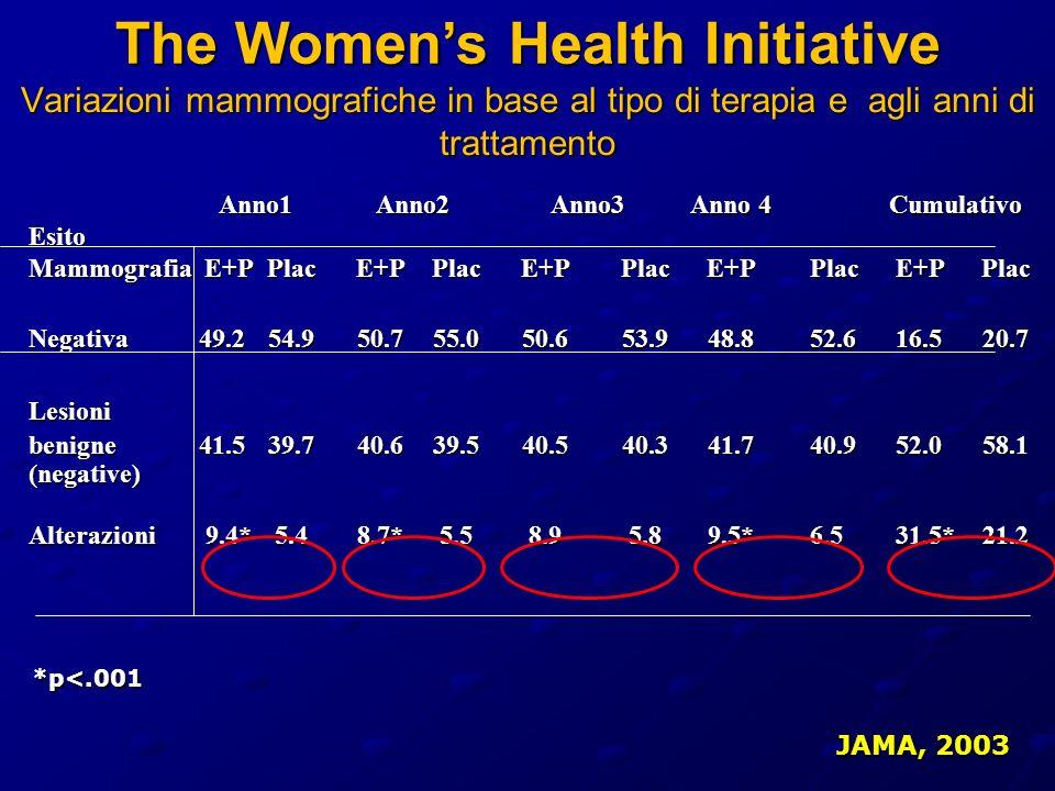 Variazioni mammografiche in base al tipo di terapia e agli anni di trattamento JAMA, 2003 Anno1 Anno2 Anno3 Anno 4 Cumulativo Anno1 Anno2 Anno3 Anno 4