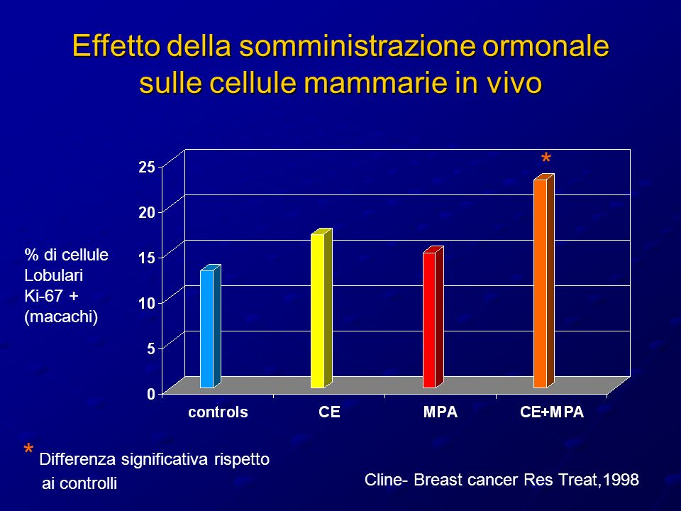 Effetto della somministrazione ormonale sulle cellule mammarie in vivo % di cellule Lobulari Ki-67 + (macachi) Cline- Breast cancer Res Treat,1998 * * Differenza significativa rispetto ai controlli