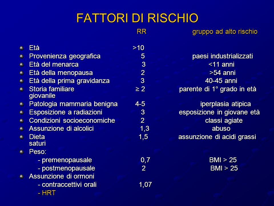 Million Women Study, Lancet 2003 Utilizzo dellHRT Casi/popolazione Rischio relativo (95% FCI) Donne mai sottoposte ad HRT 2894/392757 1.00 (0.97-1.04) Donne attualmente in terapia 3202/285987 1.66 (1.60-1.72) HRT < 5 anni 579/81875 1.04 (0.95-1.12) HRT 5-9 years 207/29395 1.01 (0.88-1.16) HRT 10 years 79/12568 0.90 (0.72-1.12) 0.51.01.52.0 RR di cancro della mammella correlato allutilizzo di HRT