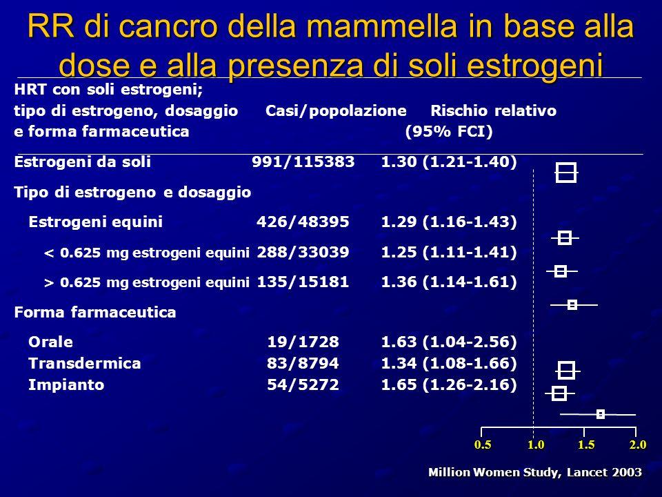 Million Women Study, Lancet 2003 HRT con soli estrogeni; tipo di estrogeno, dosaggio Casi/popolazione Rischio relativo e forma farmaceutica (95% FCI)