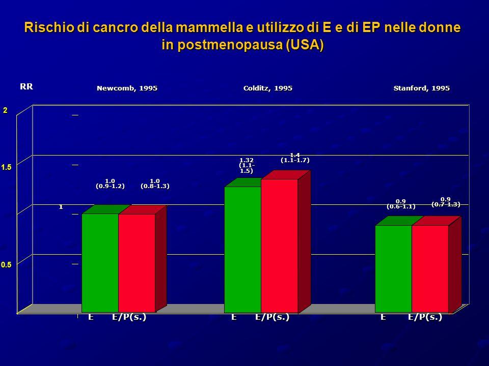 Rischio di cancro della mammella e utilizzo di E e di EP nelle donne in postmenopausa (USA) 0 0.5 1 1.5 2 Colditz, 1995 Stanford, 1995 EE/P(s.)EE/P(s.