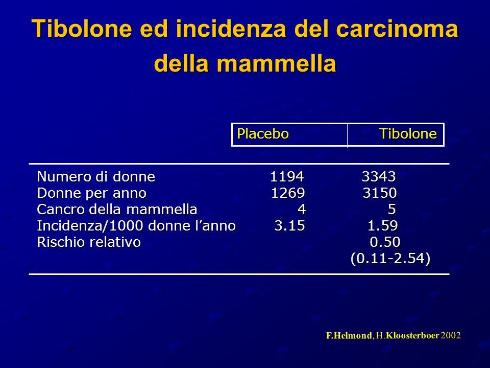 Tibolone ed incidenza del carcinoma della mammella Numero di donne 1194 3343 Donne per anno 1269 3150 Cancro della mammella 4 5 Incidenza/1000 donne l