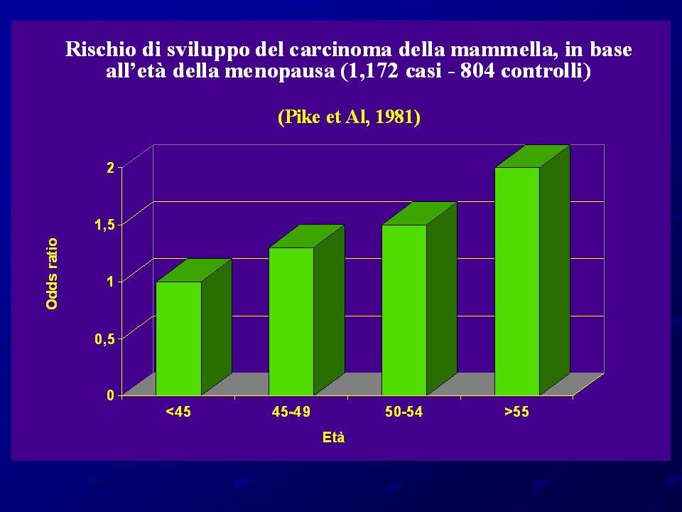 Effects of coniugated Equine Estrogen in postmenopausal women with hysterectomy WHI – JAMA 2004 Randomized, double blind placebo controlled trial 40 centri Iniziato nel 1993 10739 donne in menopausa 50-79 anni Pregressa isterctomia Regime: estrogeni equini coniugati (CEE)0,625 mg /die estrogeni equini coniugati (CEE)0,625 mg /die vs vs placebo placebo Terminato Febbraio 2004 Follow-up 6.8 anni Droput 53,8%