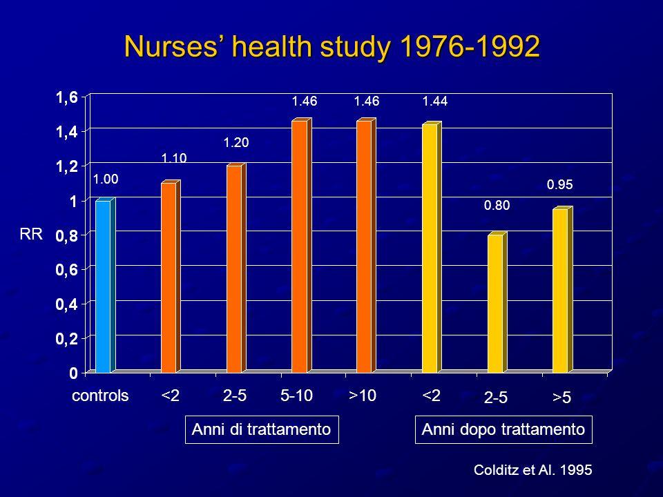 Nurses health study 1976-1992 Anni di trattamentoAnni dopo trattamento 1.00 1.10 1.20 1.461.441.46 0.95 0.80 RR controls<25-102-5<2>10 2-5>5 Colditz e