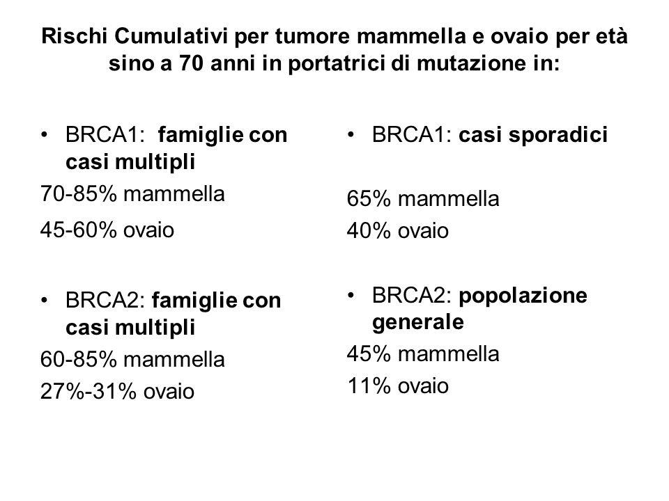 Rischi Cumulativi per tumore mammella e ovaio per età sino a 70 anni in portatrici di mutazione in: BRCA1: famiglie con casi multipli 70-85% mammella