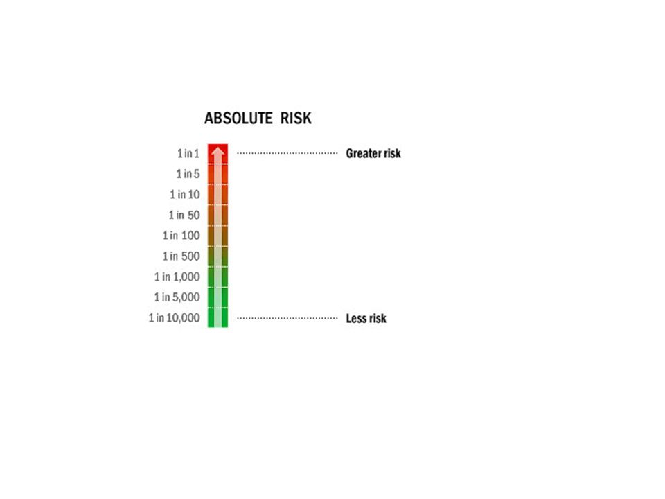 Absolute risk: the probability that an event will occurr over a defined period of time.