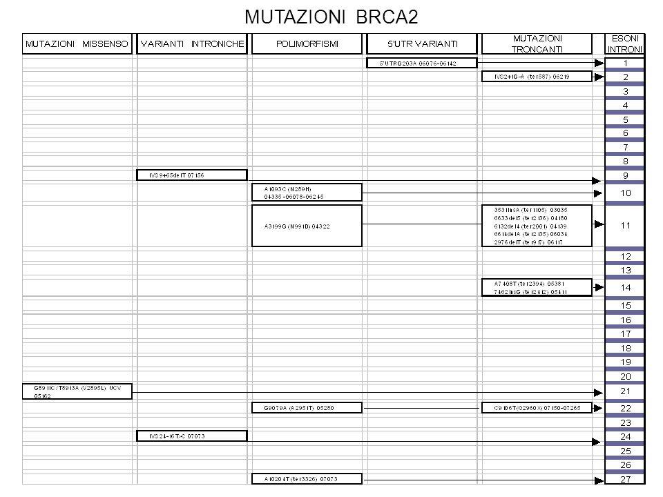 MUTAZIONI BRCA2