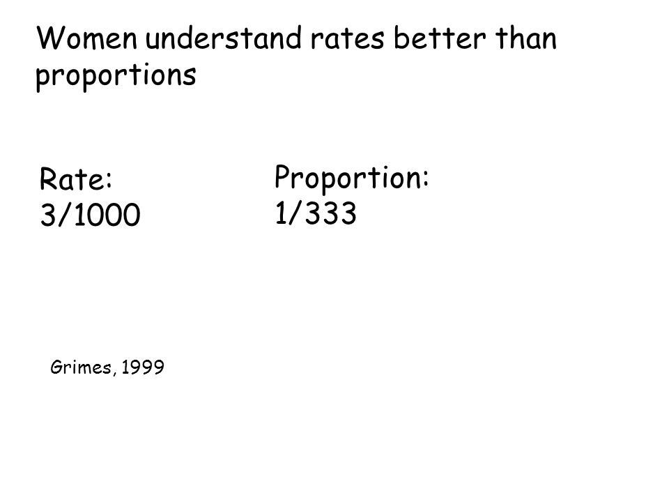 Women understand rates better than proportions Rate: 3/1000 Proportion: 1/333 Grimes, 1999