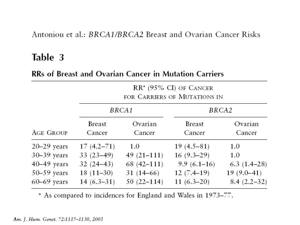 Rischio cumulativo a 70 anni di età: (metanalisi) Cancro mammella 54% (95%CI 46 to 63%) per BRCA1 45% (95%CI 38 to 53%) per BRCA2