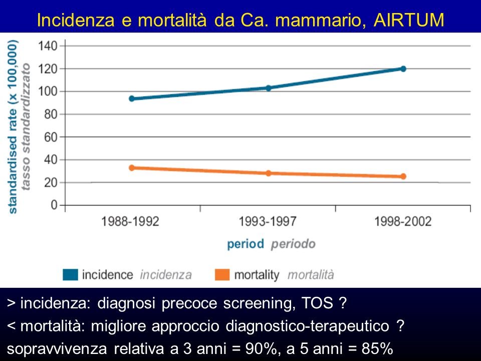 Incidenza e mortalità da Ca.mammario, AIRTUM > incidenza: diagnosi precoce screening, TOS .