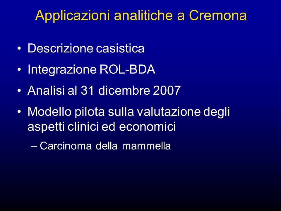 Applicazioni analitiche a Cremona Descrizione casistica Integrazione ROL-BDA Analisi al 31 dicembre 2007 Modello pilota sulla valutazione degli aspetti clinici ed economici –Carcinoma della mammella