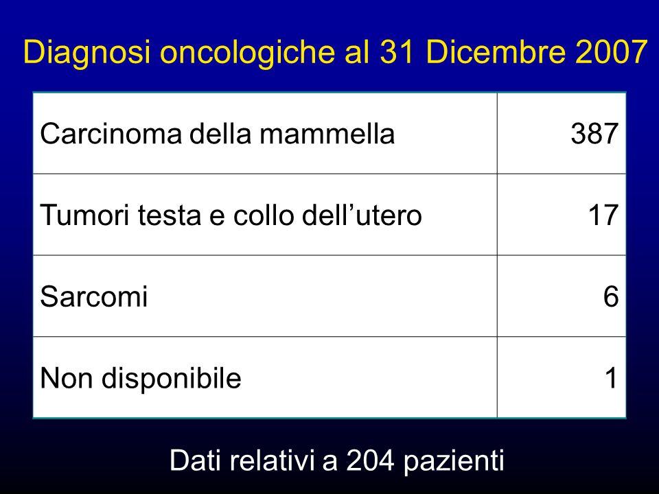 Diagnosi oncologiche al 31 Dicembre 2007 Carcinoma della mammella387 Tumori testa e collo dellutero17 Sarcomi6 Non disponibile1 Dati relativi a 204 pazienti