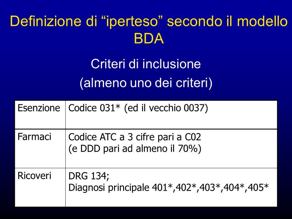 Definizione di iperteso secondo il modello BDA EsenzioneCodice 031* (ed il vecchio 0037) FarmaciCodice ATC a 3 cifre pari a C02 (e DDD pari ad almeno il 70%) RicoveriDRG 134; Diagnosi principale 401*,402*,403*,404*,405* Criteri di inclusione (almeno uno dei criteri)