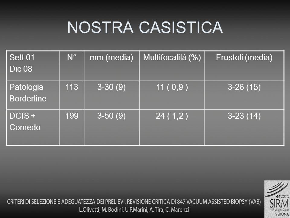 NOSTRA CASISTICA Sett 01 Dic 08 N°mm (media)Multifocalità (%)Frustoli (media) Patologia Borderline 1133-30 (9)11 ( 0,9 )3-26 (15) DCIS + Comedo 1993-50 (9)24 ( 1,2 )3-23 (14)