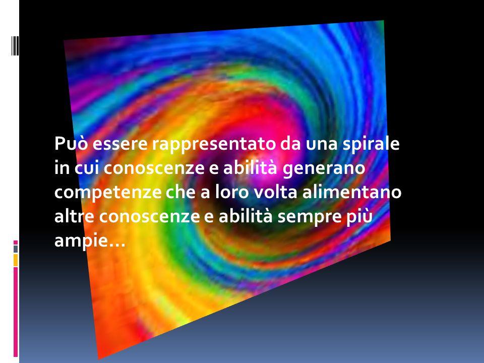 Può essere rappresentato da una spirale in cui conoscenze e abilità generano competenze che a loro volta alimentano altre conoscenze e abilità sempre più ampie…