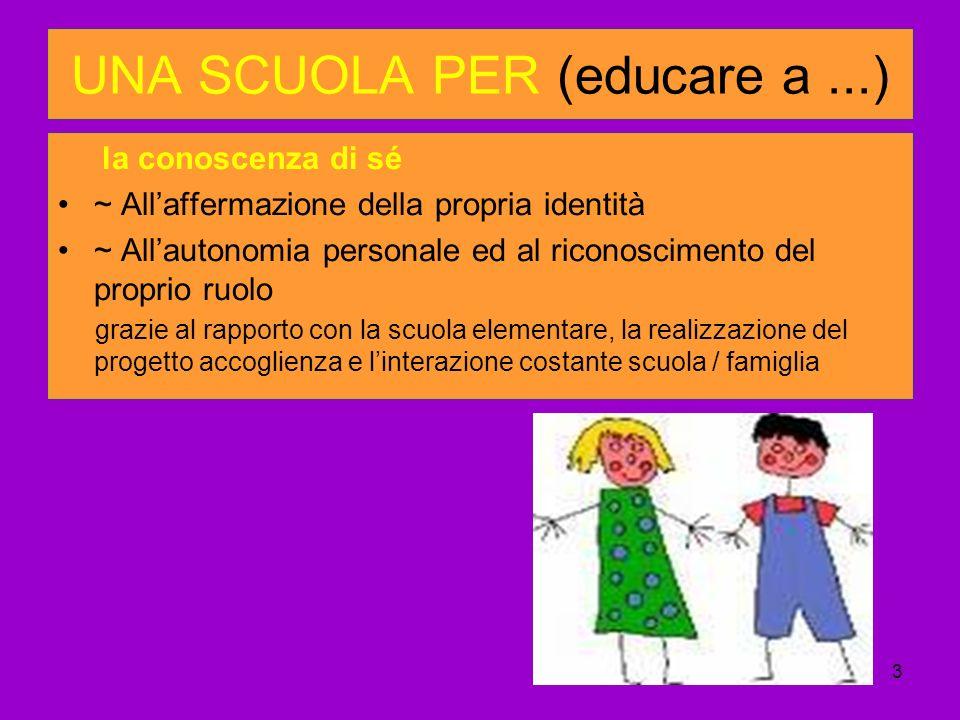3 UNA SCUOLA PER (educare a...) la conoscenza di sé ~ Allaffermazione della propria identità ~ Allautonomia personale ed al riconoscimento del proprio