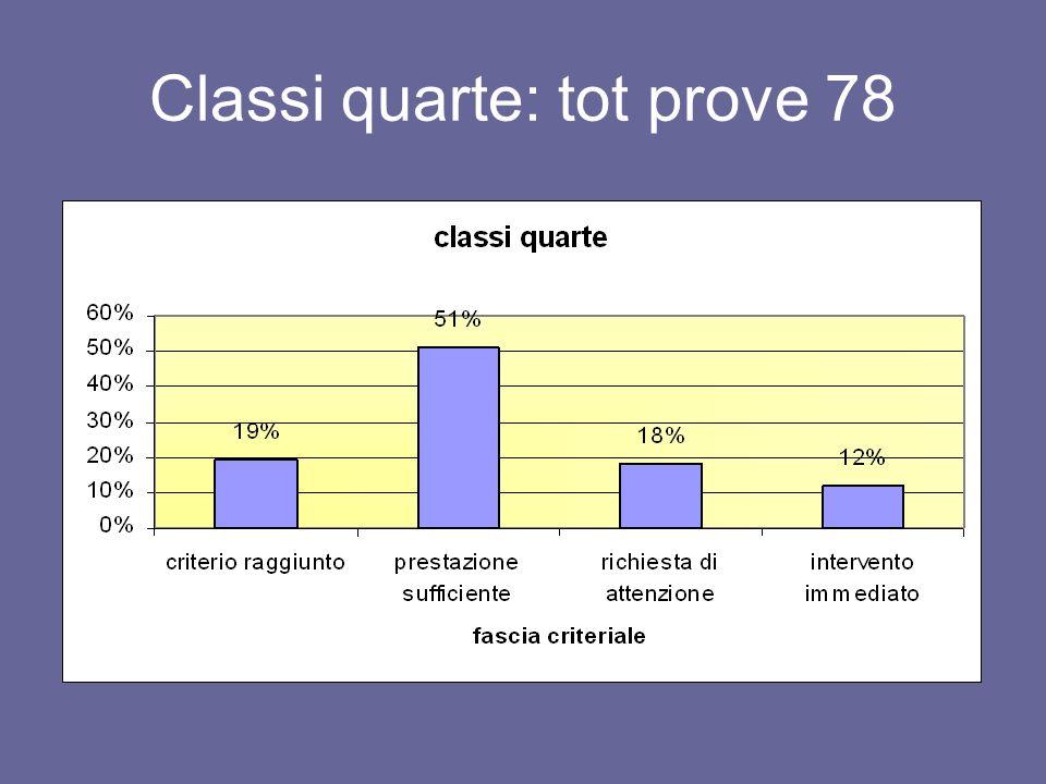 Classi quarte: tot prove 78
