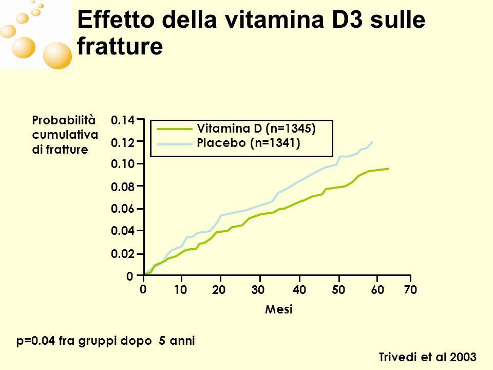 Effetto della vitamina D3 sulle fratture p=0.04 fra gruppi dopo 5 anni Trivedi et al 2003 Probabilità cumulativa di fratture Vitamina D (n=1345) Place