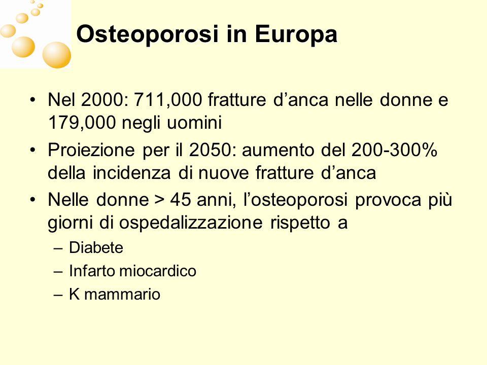 Osteoporosi in Europa Nel 2000: 711,000 fratture danca nelle donne e 179,000 negli uomini Proiezione per il 2050: aumento del 200-300% della incidenza di nuove fratture danca Nelle donne > 45 anni, losteoporosi provoca più giorni di ospedalizzazione rispetto a –Diabete –Infarto miocardico –K mammario