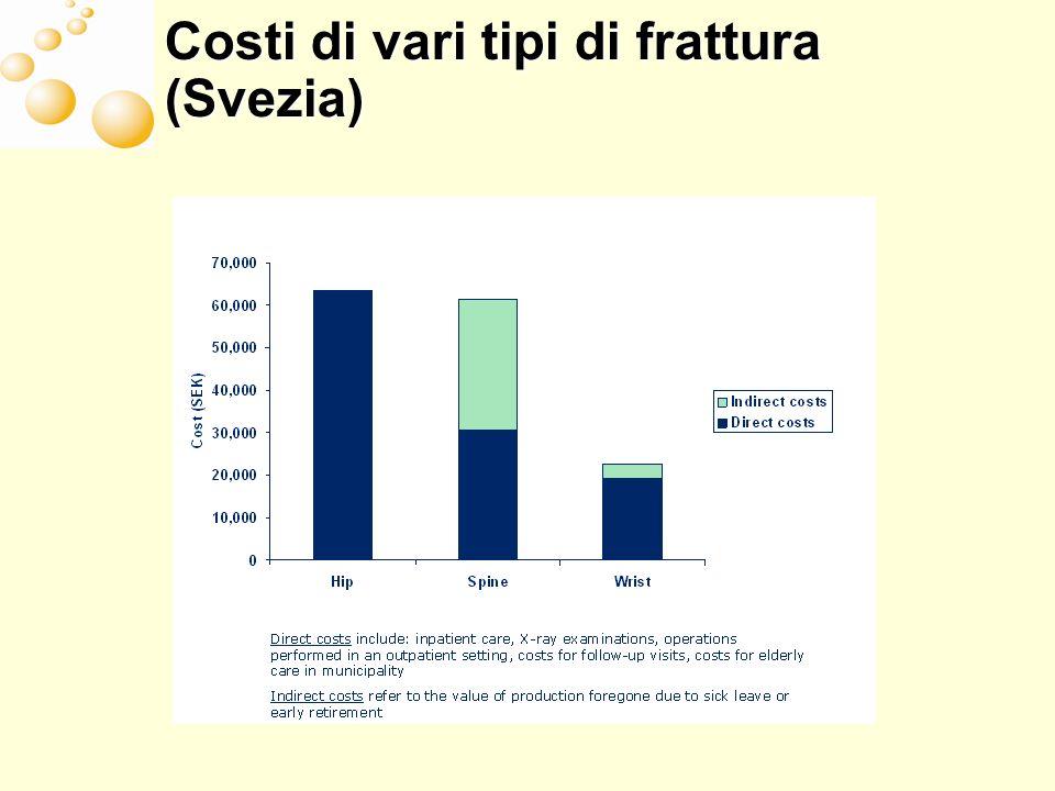 Costi di vari tipi di frattura (Svezia)
