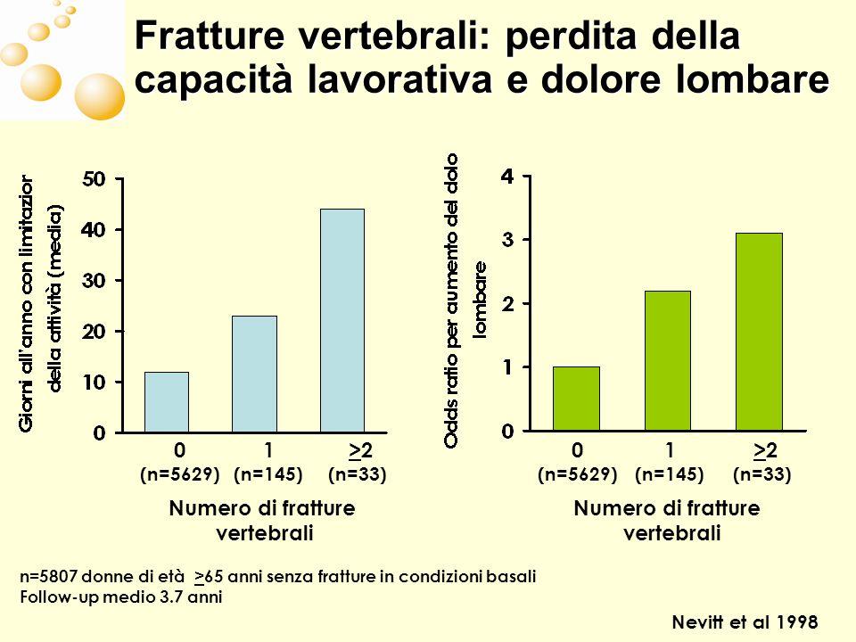 Fratture vertebrali: perdita della capacità lavorativa e dolore lombare Nevitt et al 1998 0 (n=5629) 1 (n=145) >2 (n=33) n=5807 donne di età >65 anni senza fratture in condizioni basali Follow-up medio 3.7 anni Numero di fratture vertebrali 0 (n=5629) 1 (n=145) >2 (n=33) Numero di fratture vertebrali