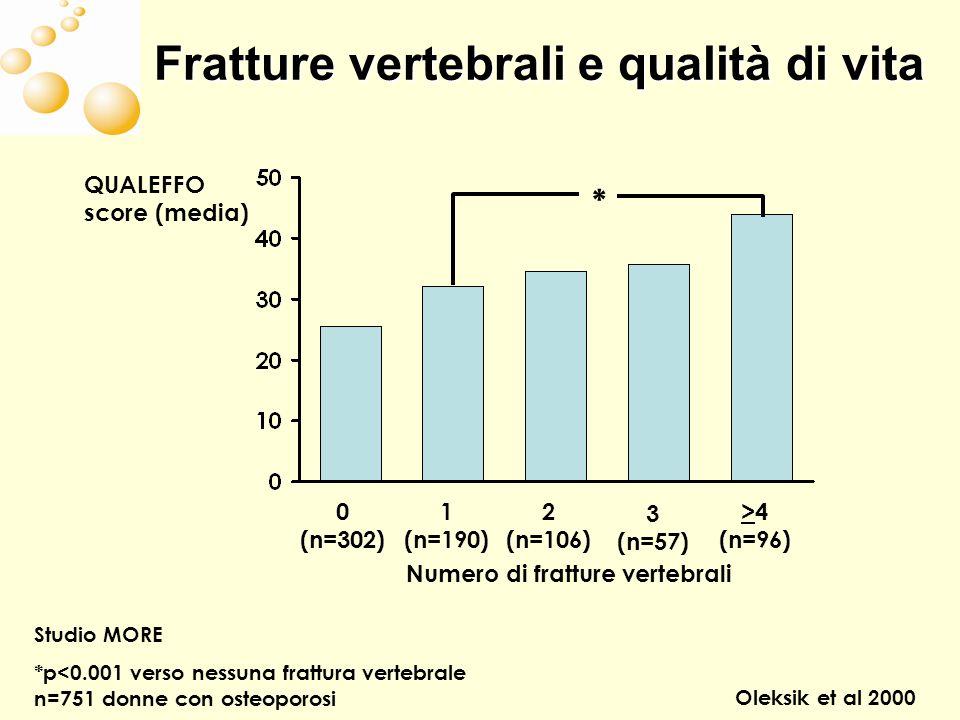 Fratture vertebrali e qualità di vita Studio MORE *p<0.001 verso nessuna frattura vertebrale n=751 donne con osteoporosi Oleksik et al 2000 0 (n=302) 1 (n=190) 2 (n=106) 3 (n=57) >4 (n=96) QUALEFFO score (media) * Numero di fratture vertebrali