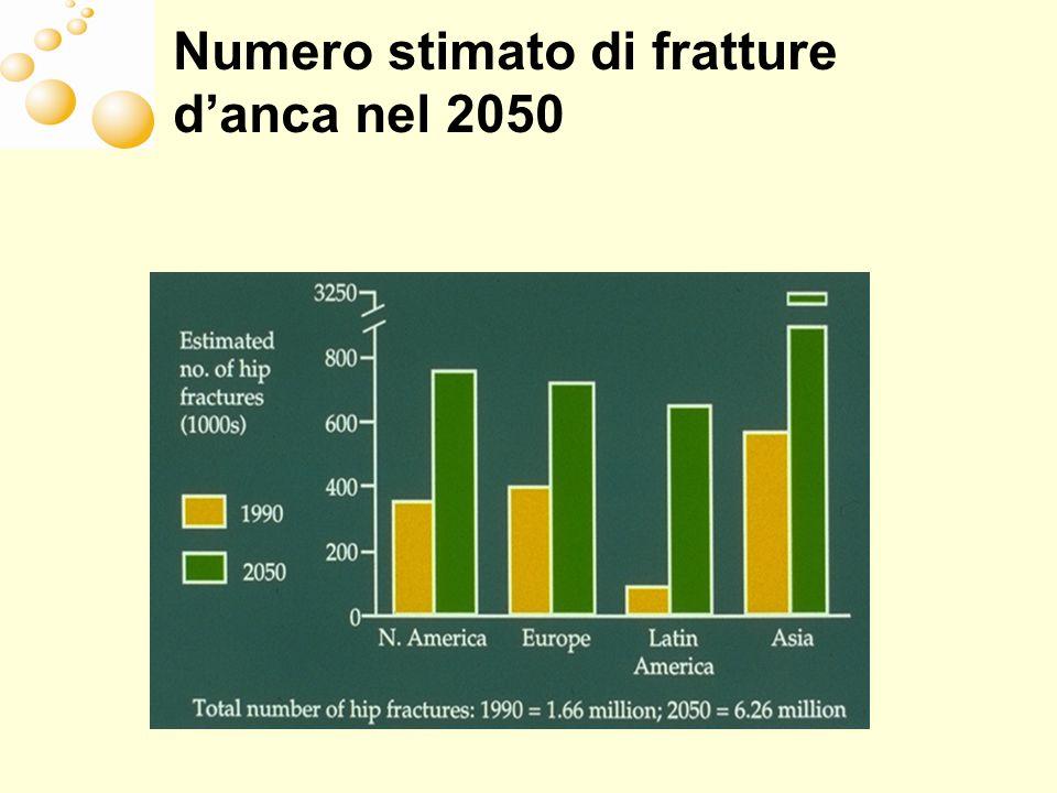 Numero stimato di fratture danca nel 2050