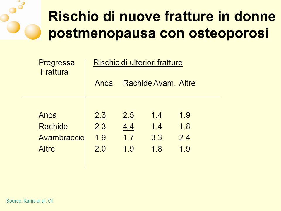 Rischio di nuove fratture in donne postmenopausa con osteoporosi Pregressa Rischio di ulteriori fratture Frattura Anca Rachide Avam.
