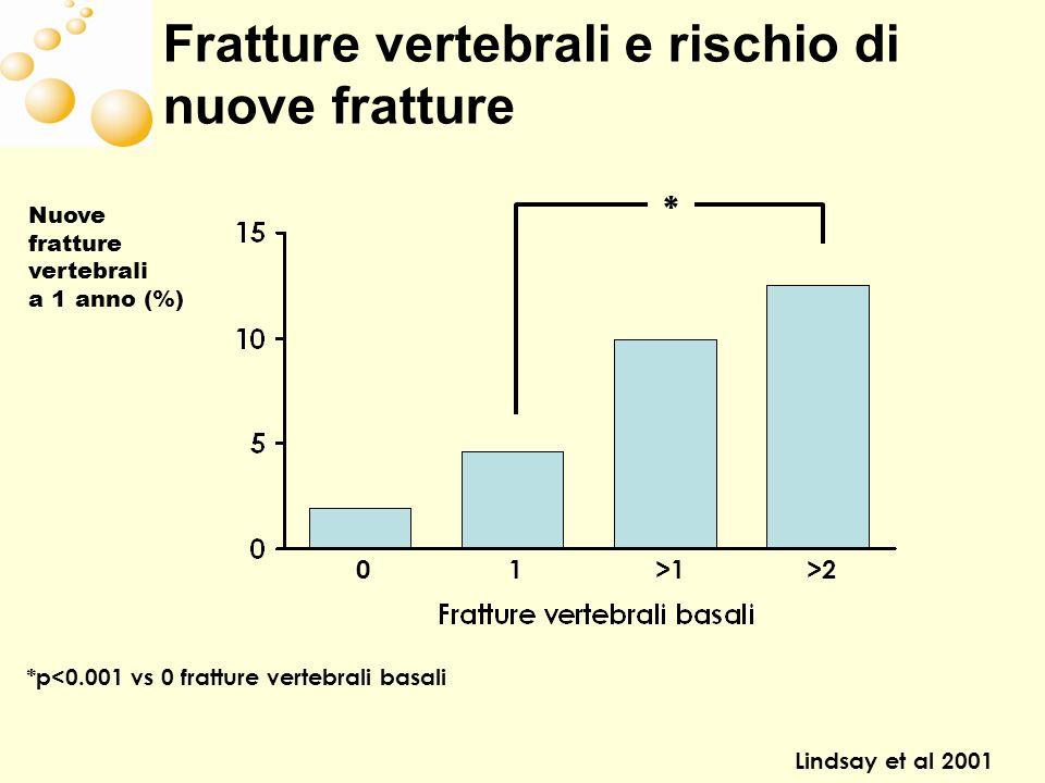Fratture vertebrali e rischio di nuove fratture Lindsay et al 2001 *p<0.001 vs 0 fratture vertebrali basali * 01 >1>2 Nuove fratture vertebrali a 1 anno (%)