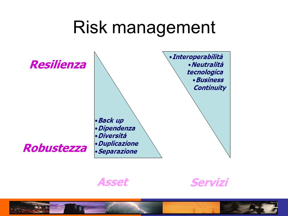 Risk management Asset Resilienza Robustezza Servizi Interoperabilità Neutralità tecnologica Business Continuity Back up Dipendenza Diversità Duplicazi