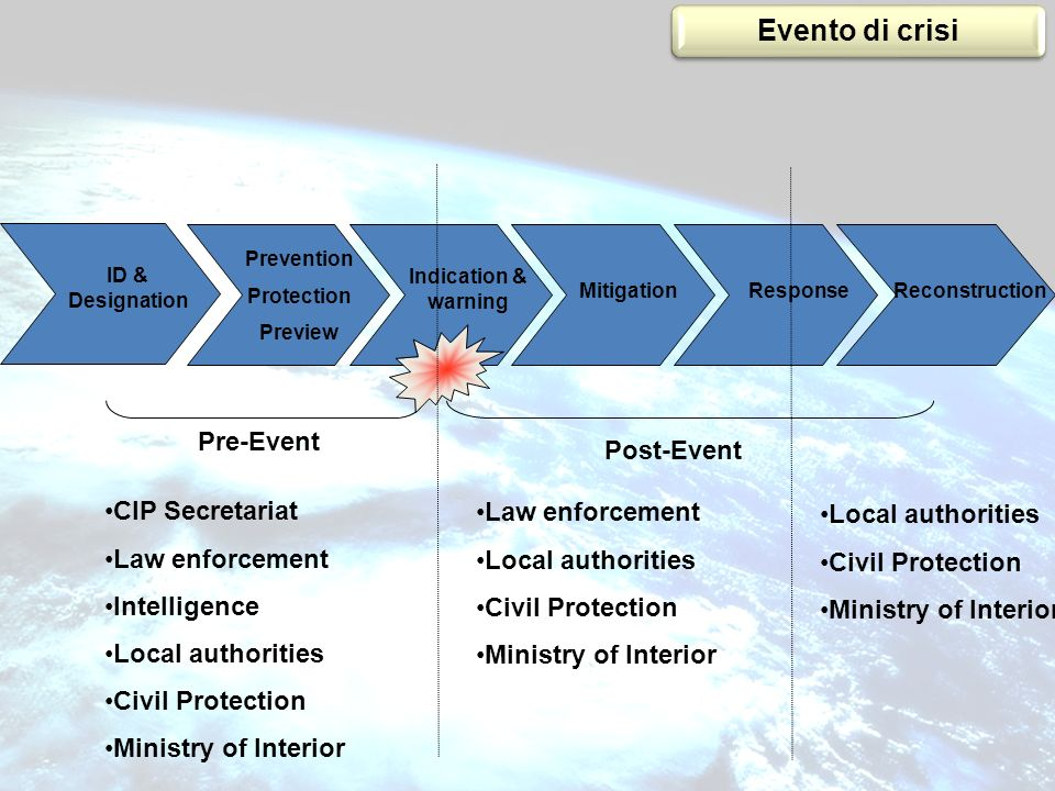 Prevention Protection Preview Indication & warning MitigationResponseReconstruction ID & Designation CIP Secretariat Law enforcement Intelligence Loca