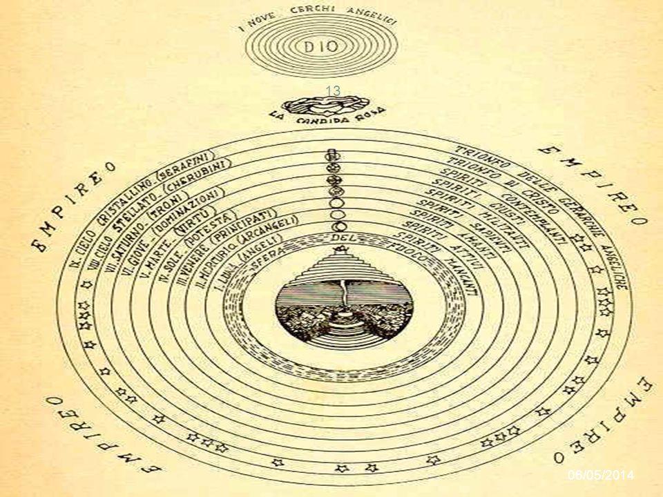 Il Paradiso È la sede dei beati che risiedono tutti insieme nellEmpireo, il cielo che comprende tutti gli altri nove, che rappresenta la sede di Dio.